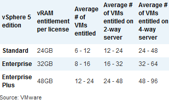 VMware License changes to change